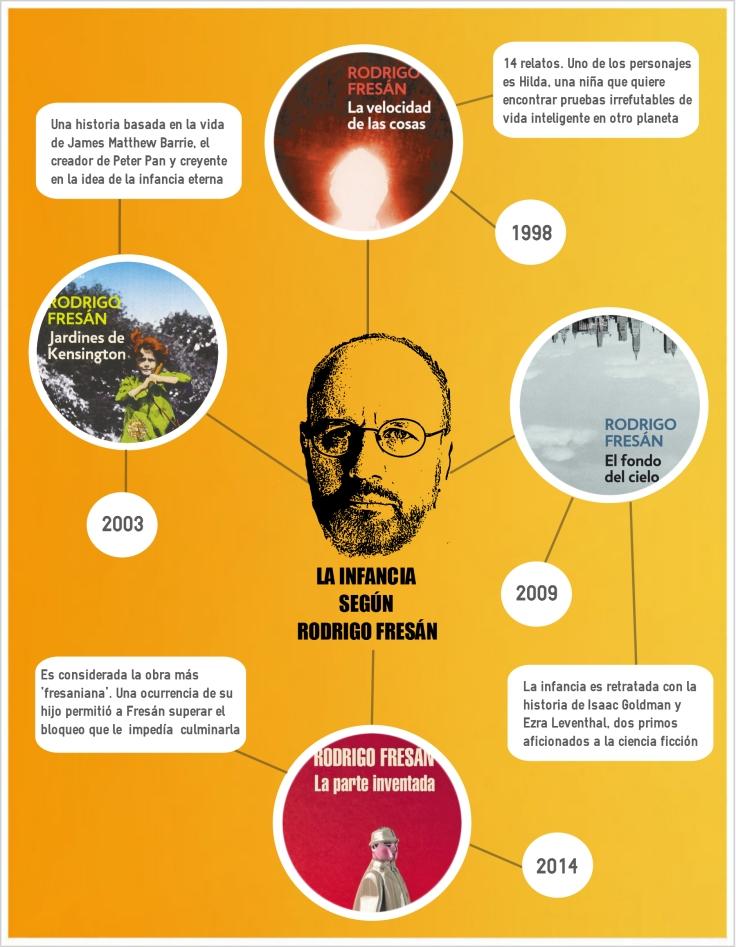 Infografía de Raúl Lescano. Derechos reservados.